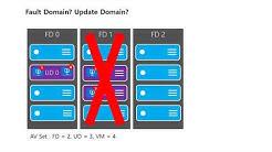 Azure_IaaS_기초_4. Server – 가용성 집합