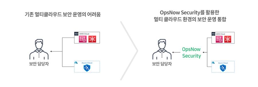 OpsNow Security를 활용한 멀티 클라우드 환경의 보안 운영 통합